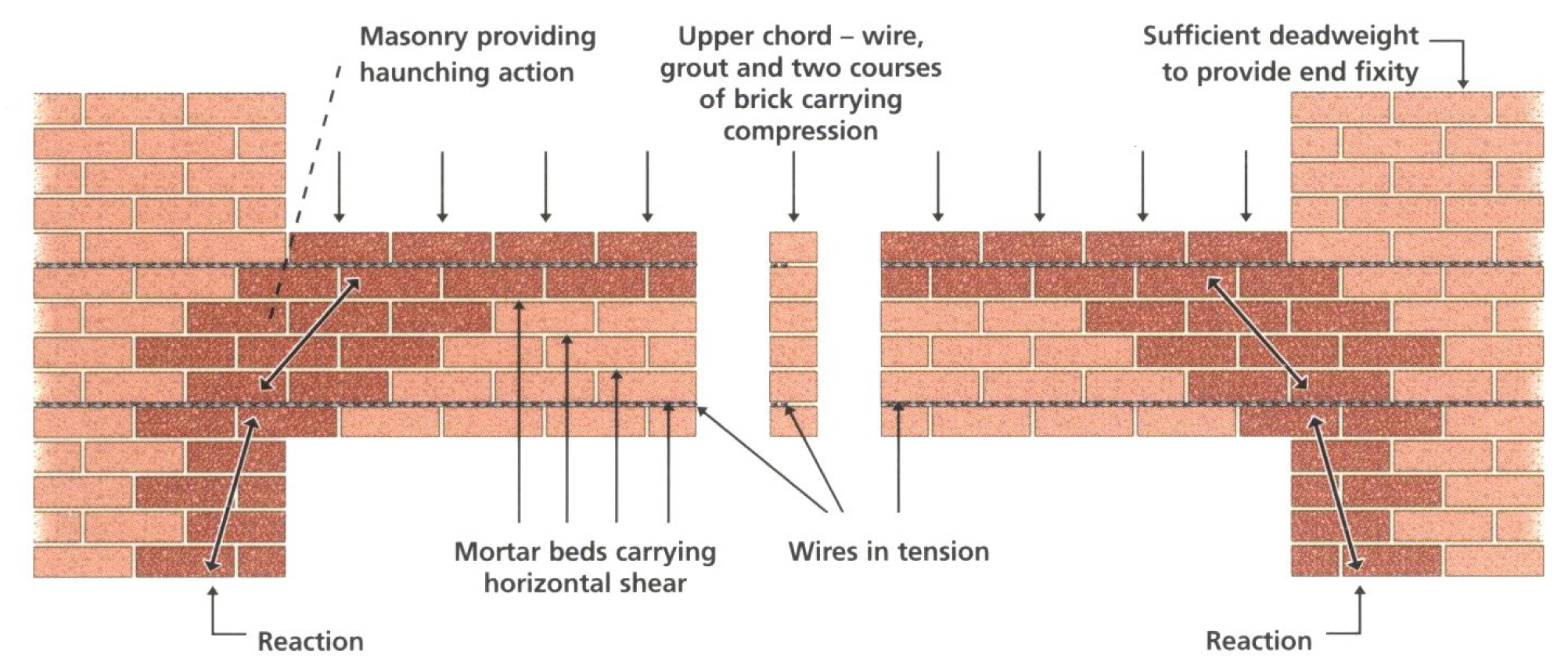 How To Use Helical Bars For Lintel Repairs